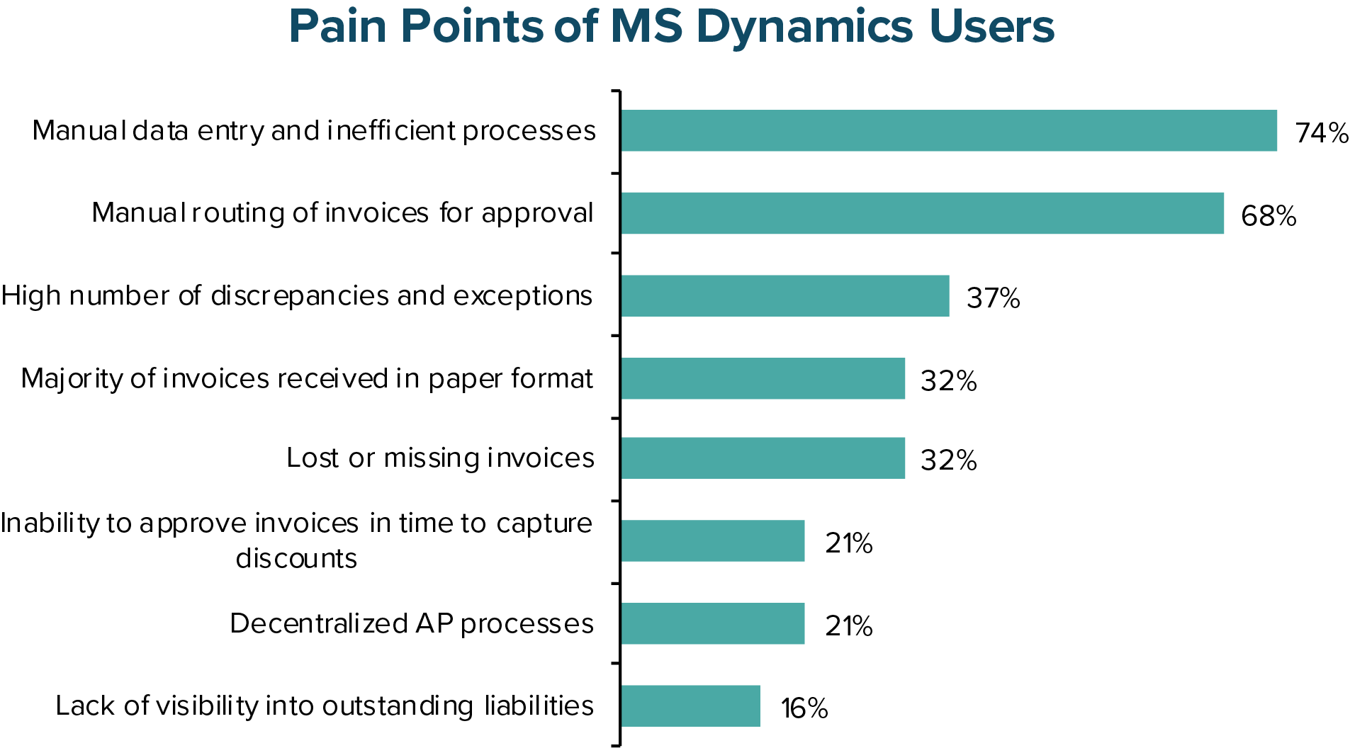 Pain Points of MS Dynamics Users