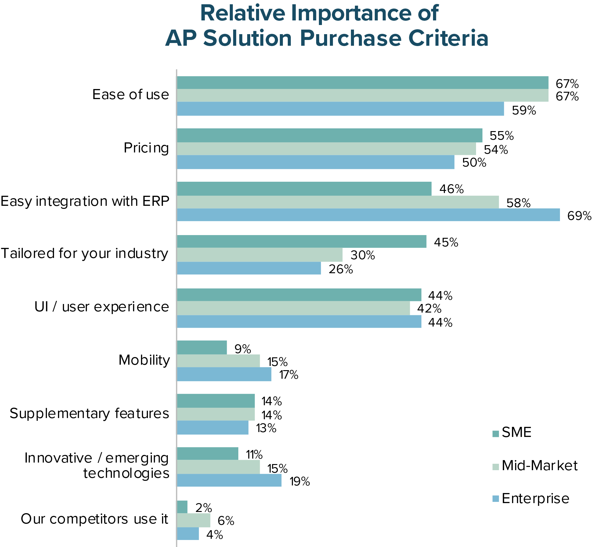Relative Importance of AP Solution Purhcase Criteria