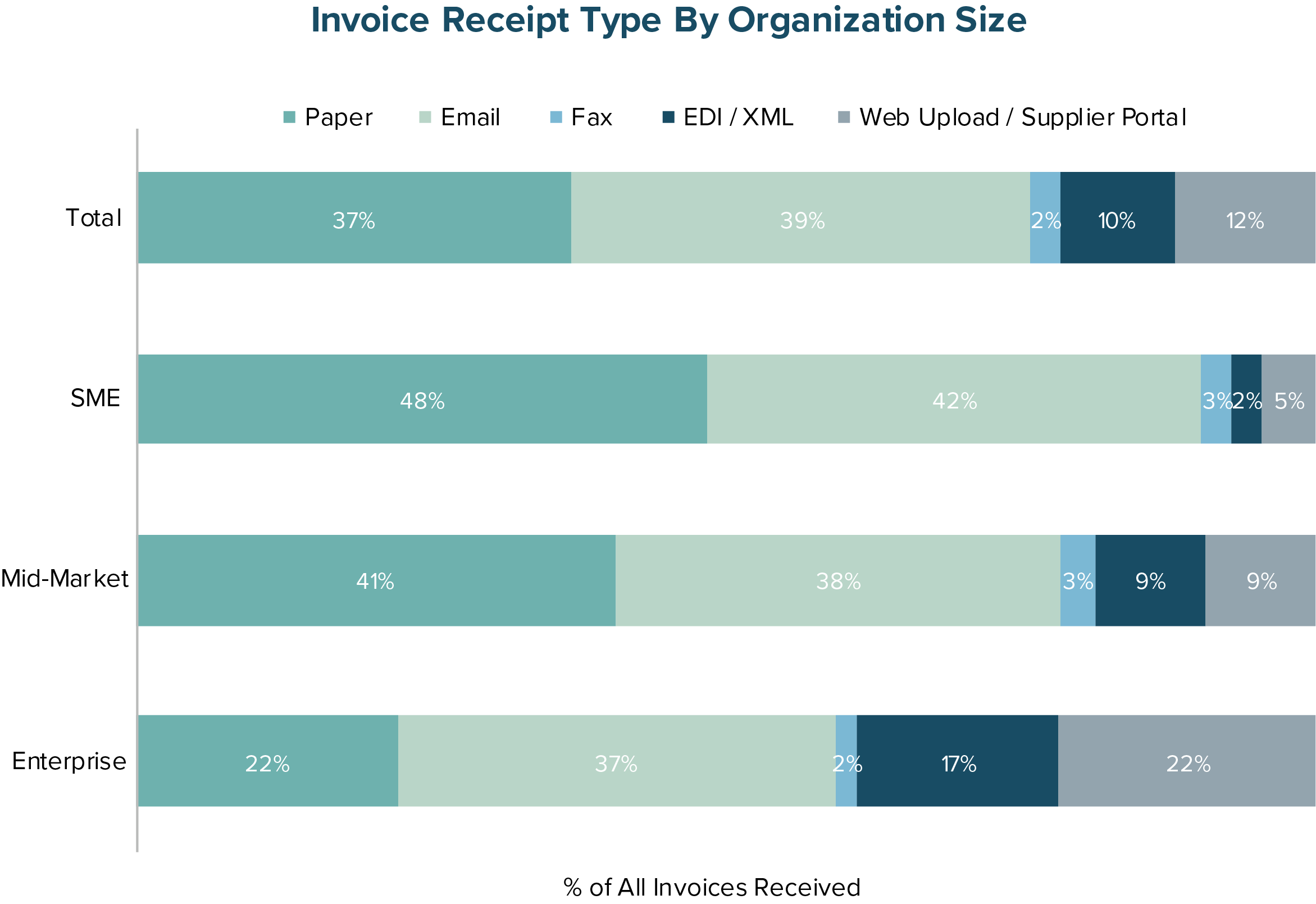 Invoice Receipt Type By Organization Size